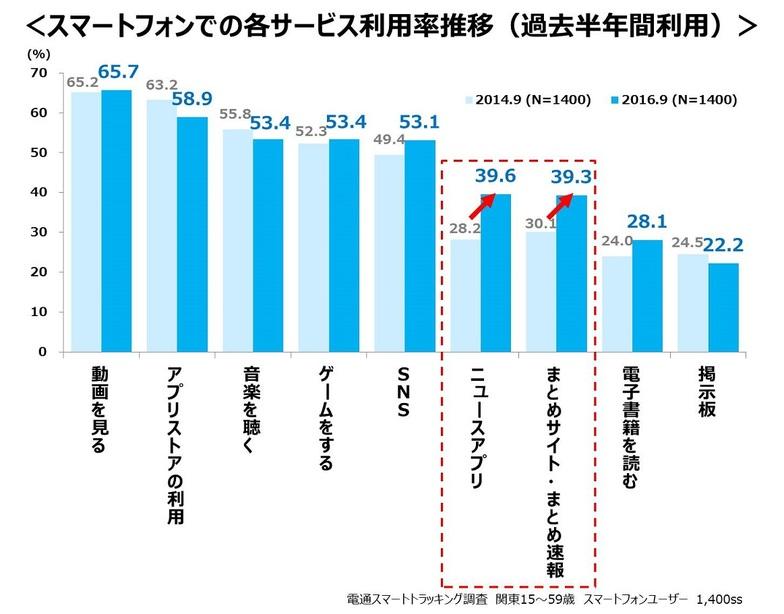 スマートフォンでの各サービス利用率推移(過去半年間利用)
