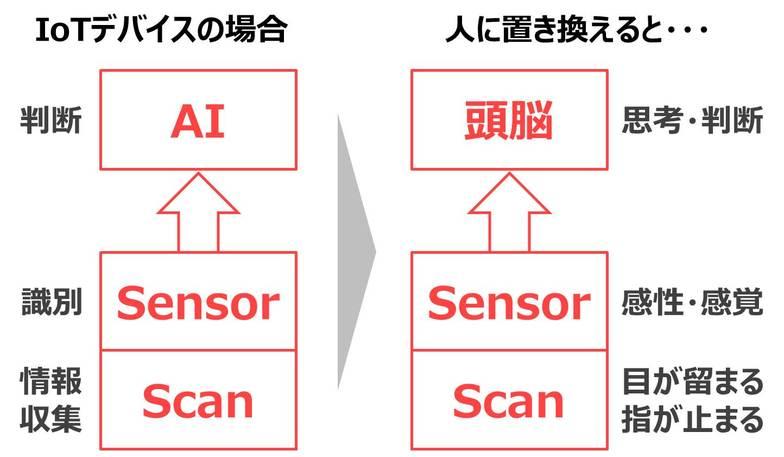 IoTデバイスの場合→人に置き換えると…