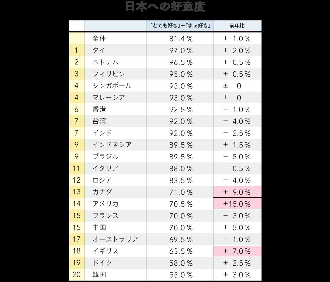 日本への好意度