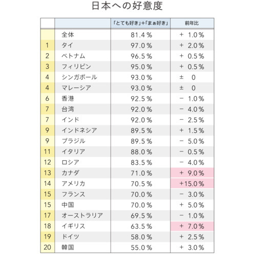 Q6 日本のことを好きな国は?