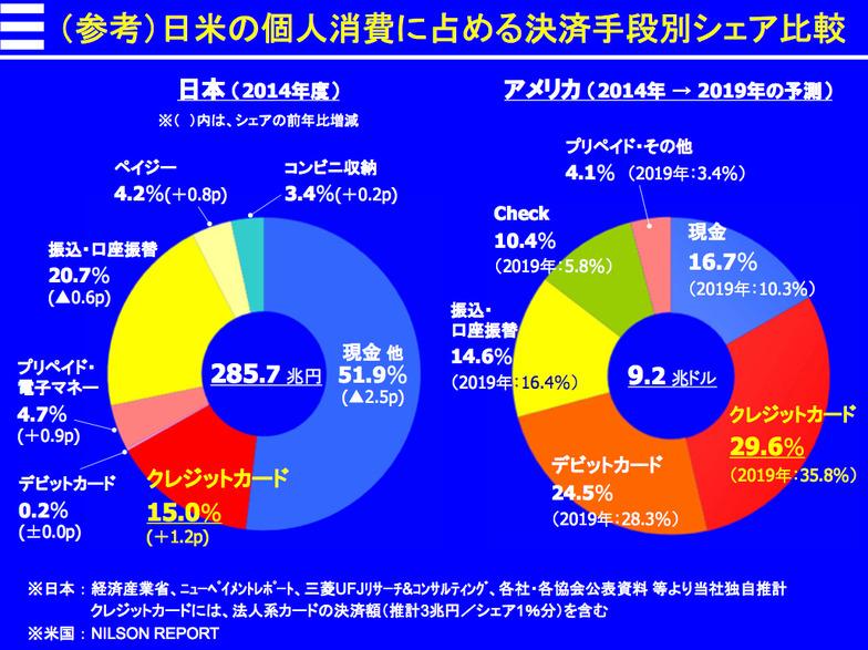 日米個人消費に占める決済手段別シェア比較