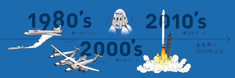 宇宙ベンチャーブームの変遷