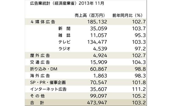 広告業統計(経産省)売上高が3.2%増―11月―