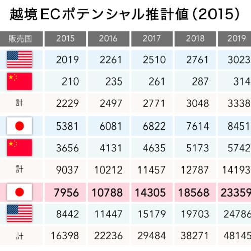 中国越境ECのリアル~13億人の巨大市場を狙え(後編)