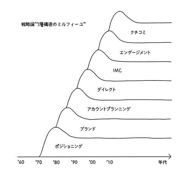 コミュニケーション戦略は7層構造のミルフィーユ