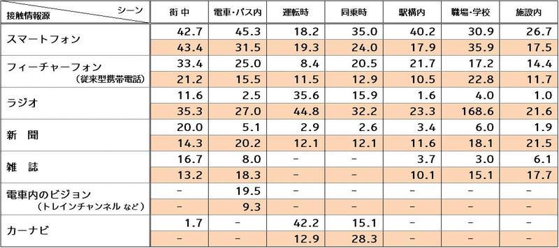 図表2 自宅外の主要情報メディアの行為者率と接触分数