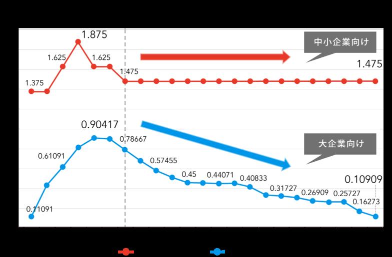 直近10年間の貸出基準金利の推移