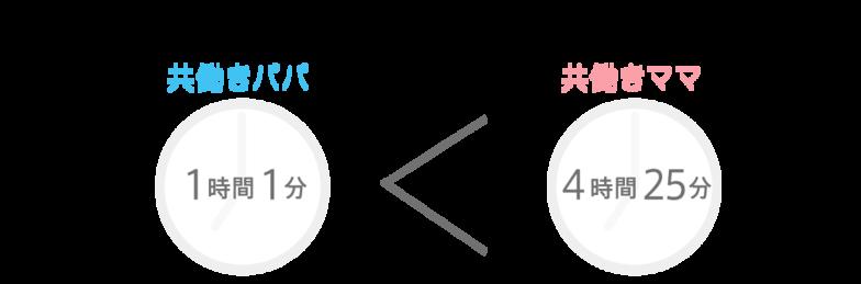 【パパラボ】家事・育児時間