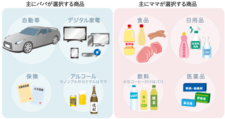 【パパラボ】パパ/ママの選択商品