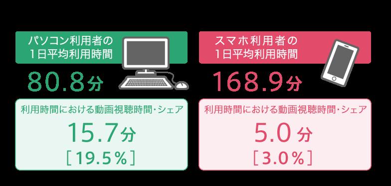 デバイスのネット利用時間における動画視聴シェア