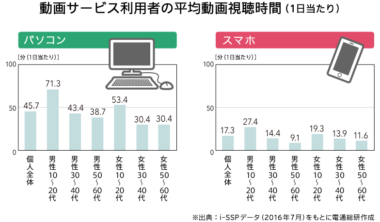 動画サービス利用者の平均動画視聴時間(1日当たり)