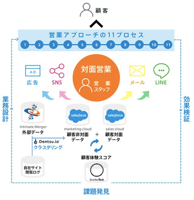 営業アプローチの11プロセス