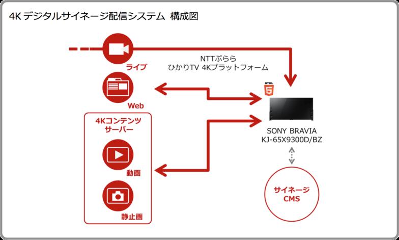 4K デジタルサイネージ配信システム 構成図