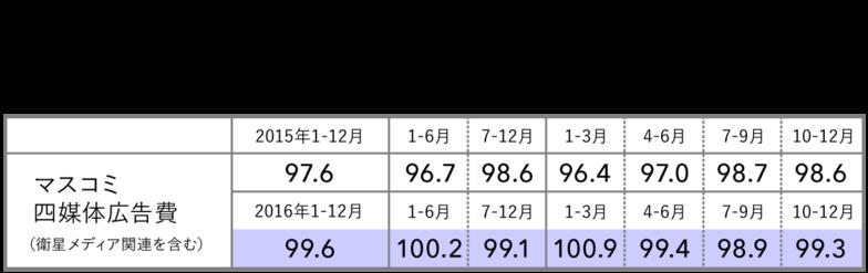 2016年 マスコミ四媒体広告費(衛星メディア関連も含む) 四半期別伸び率