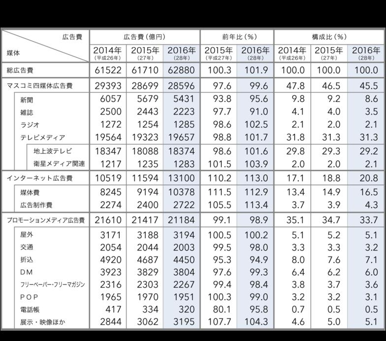 媒体別「日本の広告費」(2014~16年)