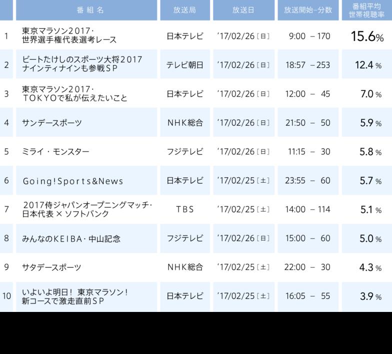 視聴率/2017年2月20日(月)〜2017年2月26日(日)