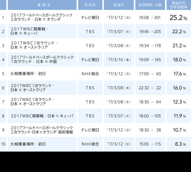 視聴率/2017年3月6日(月)〜2017年3月12日(日)/1 ・ 2017ワールドベースボールクラシック2次ラウンド・日本×オランダ   テレビ朝日   2017/3/12 (日)   25.2% / 2 ・ 2017WBC開幕戦・日本×キューバ   TBS   2017/3/7 (火)   22.2% / 3 ・ 2017WBC1次ラウンド・日本×オーストラリア   TBS   2017/3/8 (水)   21.2% / 4 ・ 2017ワールドベースボールクラシック1次ラウンド・日本×中国   テレビ朝日   2017/3/10 (金)   18% / 5 ・ 大相撲春場所・初日   NHK総合   2017/3/12 (日)   17.6% / 6 ・ 2017WBC1次ラウンド・日本×オーストラリア   TBS   2017/3/8 (水)   16% / 7 ・ 2017WBC1次ラウンド・日本×オーストラリア   TBS   2017/3/8 (水)   12.3% / 8 ・ 2017WBC開幕戦・日本×キューバ   TBS   2017/3/7 (火)   11.9% / 9 ・ 2017ワールドベースボールクラシック2次ラウンド・日本×オランダ・直前情報   テレビ朝日   2017/3/12 (日)   10.7% / 10 ・ 大相撲春場所・初日   NHK総合   2017/3/12 (日)   8.3%