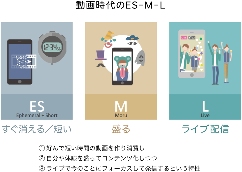 動画時代のES-M-L