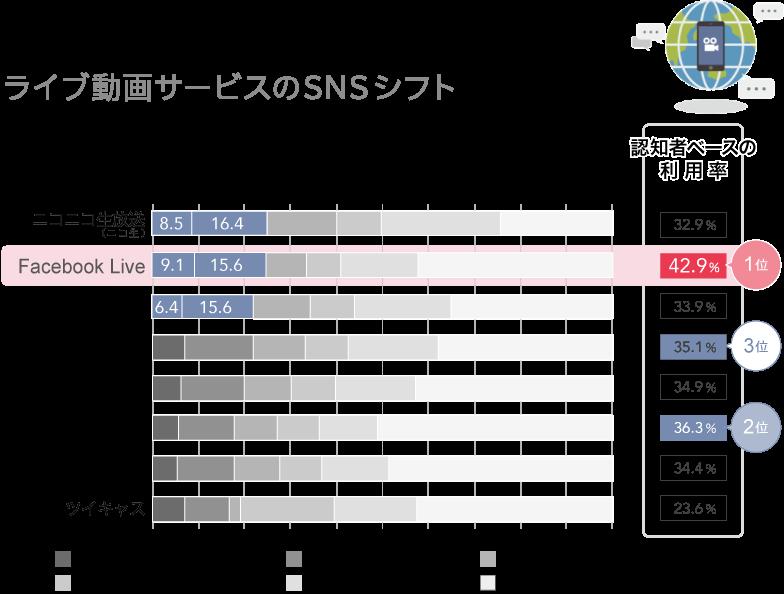ライブ動画サービスのSNSシフト