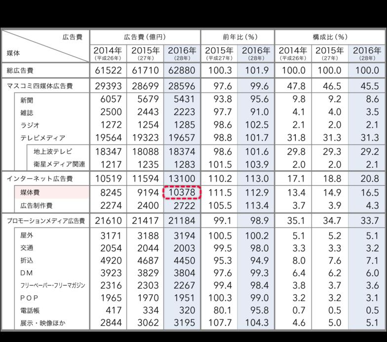媒体別「日本の広告費」(2014〜16年)