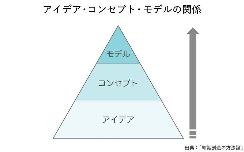 アイデア・コンセプト・モデルの関係