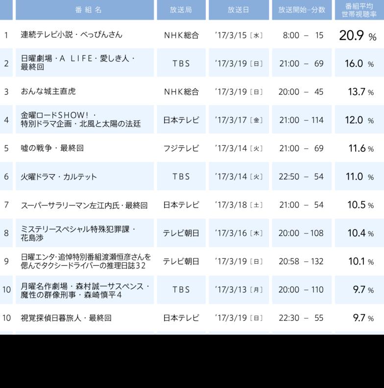 視聴率/2017年3月13日(月)〜2017年3月19日(日)/1 ・ 連続テレビ小説・べっぴんさん   NHK総合   2017/3/15 (水) 20.9% / 2 ・ 日曜劇場・A LIFE・愛しき人・最終回   TBS   2017/3/19 (日) 16% / 3 ・ おんな城主直虎   NHK総合   2017/3/19 (日) 13.7% / 4 ・ 金曜ロードSHOW!・特別ドラマ企画・北風と太陽の法廷   日本テレビ   2017/3/17 (金) 12% / 5 ・ 嘘の戦争・最終回   フジテレビ   2017/3/14 (火) 11.6% / 6 ・ 火曜ドラマ・カルテット   TBS   2017/3/14 (火) 11% / 7 ・ スーパーサラリーマン左江内氏・最終回   日本テレビ   2017/3/18 (土) 10.5% / 8 ・ ミステリースペシャル特殊犯罪課・花島渉   テレビ朝日   2017/3/16 (木) 10.4% / 9 ・ 日曜エンタ・追悼特別番組渡瀬恒彦さんを偲んでタクシードライバーの推理日誌32   テレビ朝日   2017/3/19 (日) 10.1% / 10 ・ 月曜名作劇場・森村誠一サスペンス・魔性の群像刑事・森崎慎平4   TBS   2017/3/13 (月) 9.7% / 10 ・ 視覚探偵日暮旅人・最終回   日本テレビ   2017/3/19 (日) 9.7%