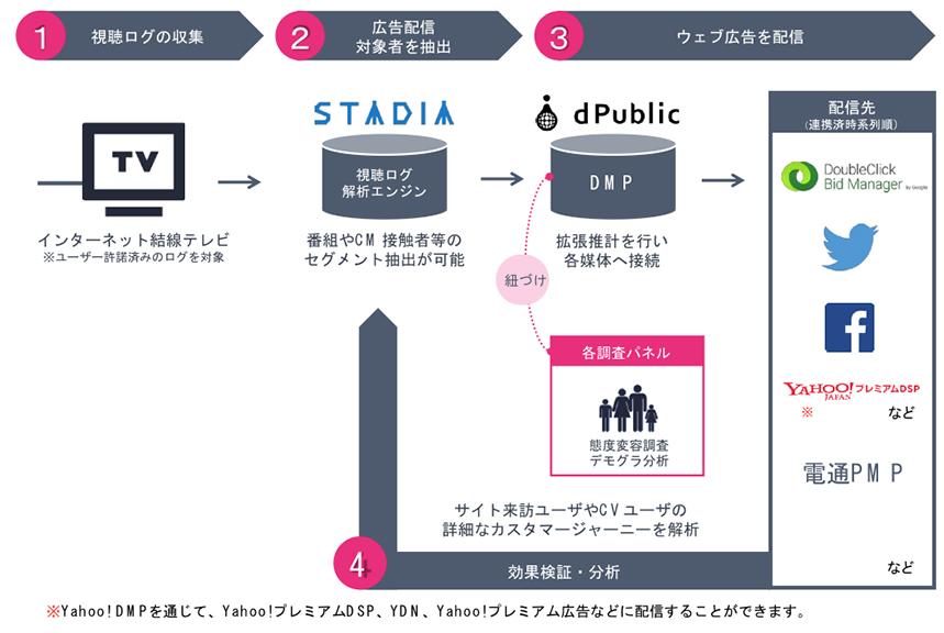 STADIAの概念図