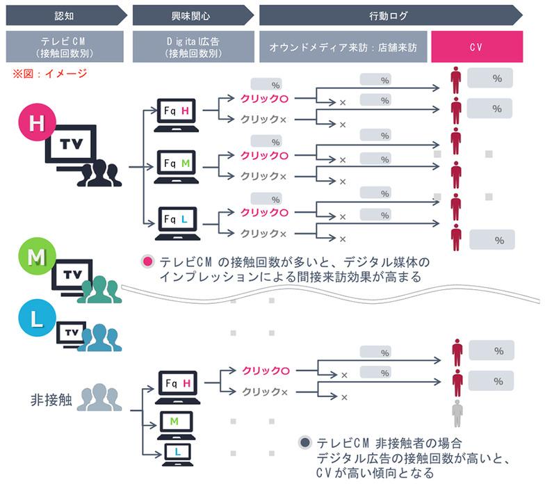 オンオフ統合アトリビューション分析のイメージ