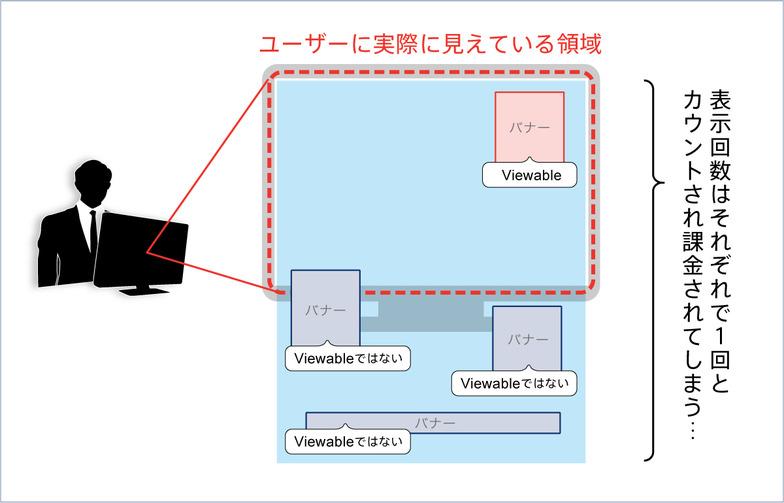 ビューアビリティー(ViewableなバナーとViewableでないバナー)