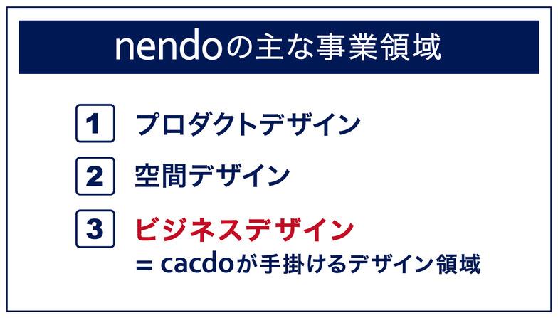 nendoの主な事業領域 1.プロダクトデザイン 2.空間デザイン 3.ビジネスデザイン