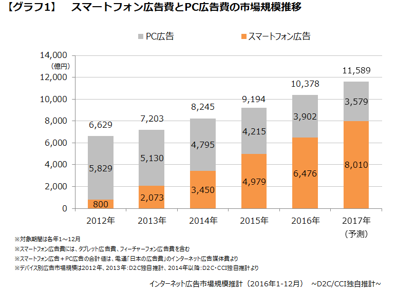 スマートフォン広告費とPC広告費の市場規模推移
