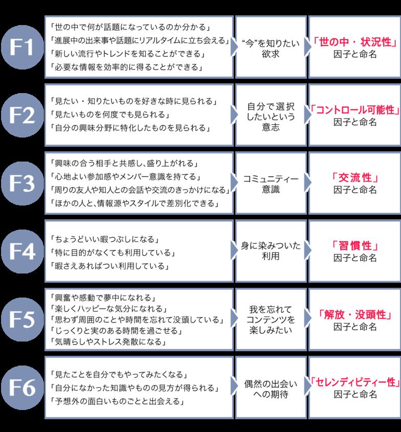 図2 六つの「メディア利用特性因子」