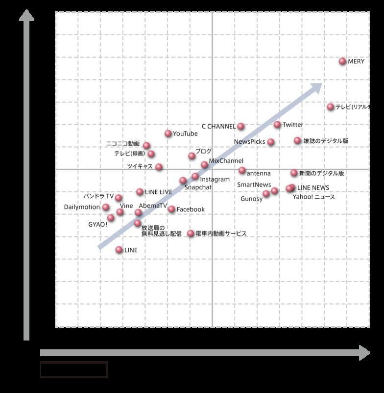 図5 「世の中・状況性」「セレンディピティー性」因子の各メディアにおける相関関係