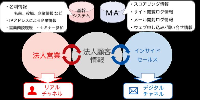 リアルとデジタルのチャネルを統合したマーケティング施策