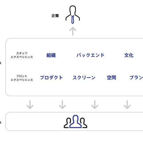エクスペリエンスデザインとは? UXとは何が違う?