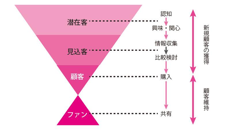 図2 マーケティングファネル