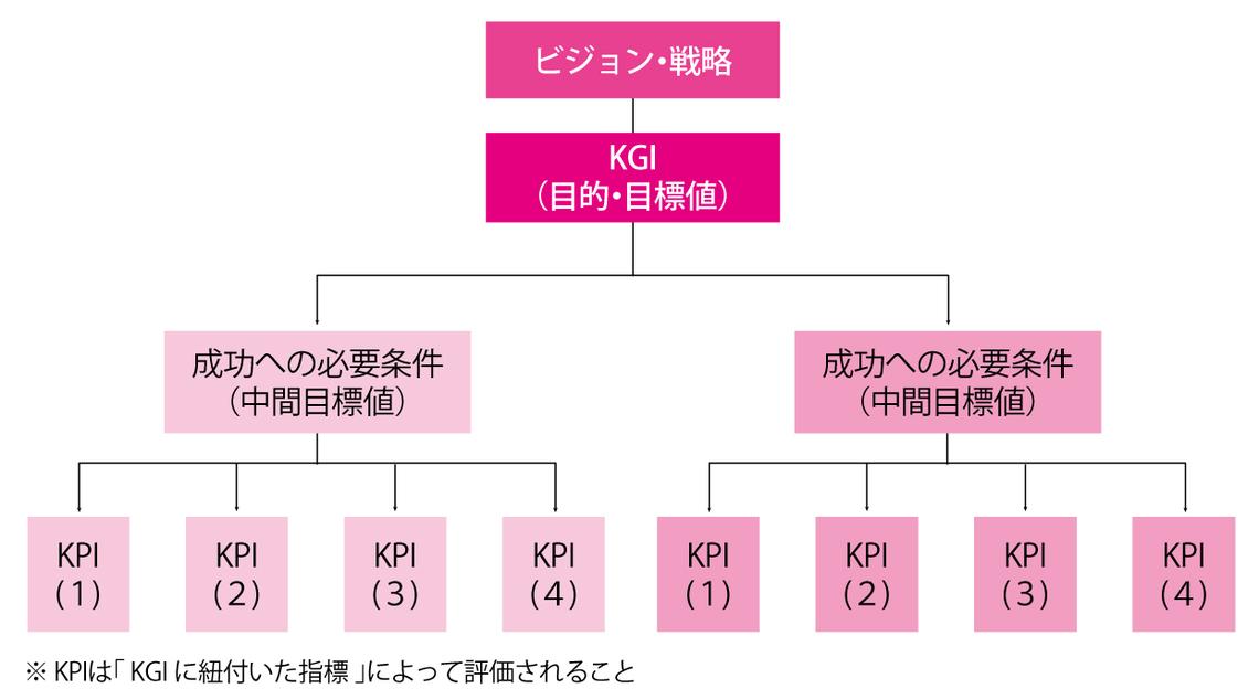 定石4 マーケティング活動を構造化するためにkgi kpiの設定から始める