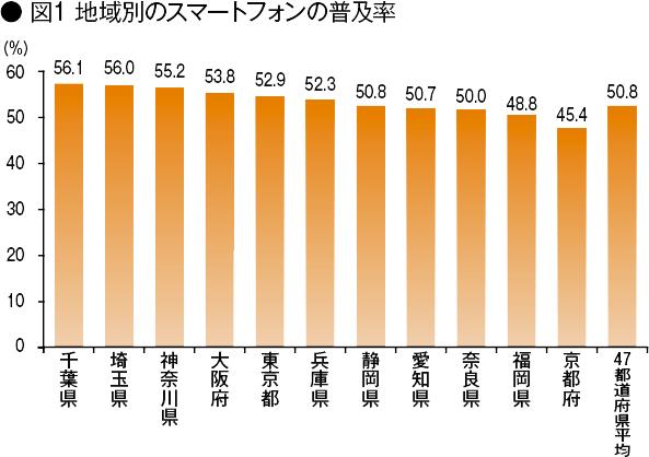 【図1】地域別のスマートフォンの普及率