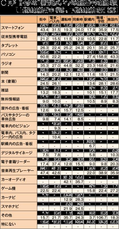 【図2】自宅外の主要情報メディアの接触者率と接触時間