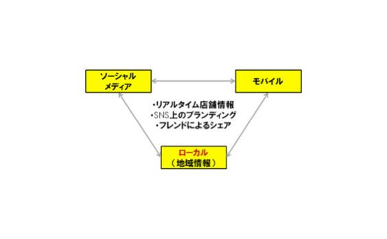 SOLOMO(ソロモ)って何だ? リアルタイムウェブのコミュニケーションを活性化するヒント
