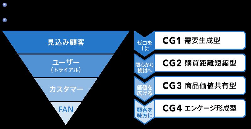 図6 ファネルの各段階に対応するコンビネーショングループ