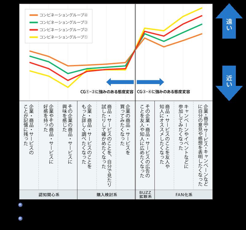 図4 各コンビネーショングループと態度変容の相性