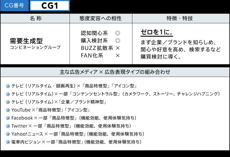 CG1 需要生成型
