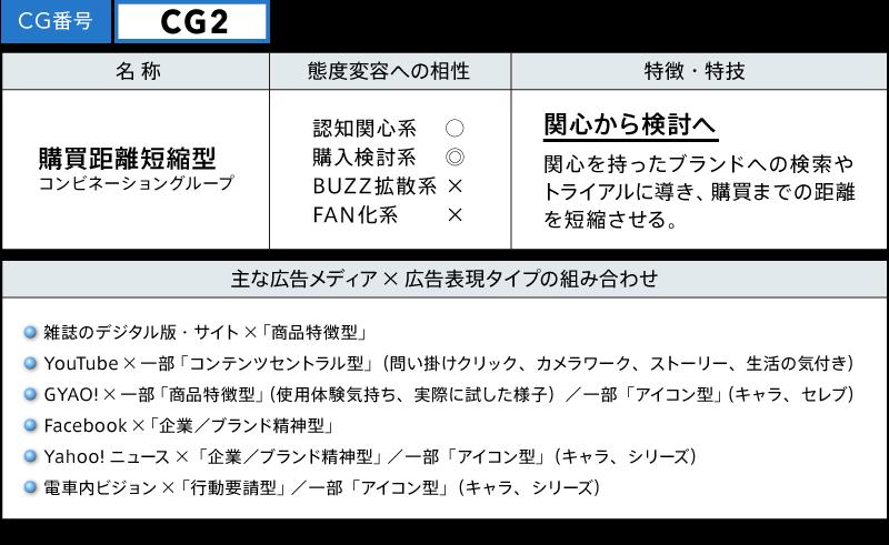 CG2 購買距離短縮型