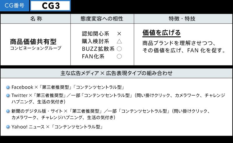 CG3 商品価値共有型