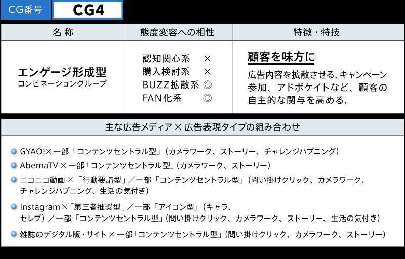 CG4 エンゲージ形成型