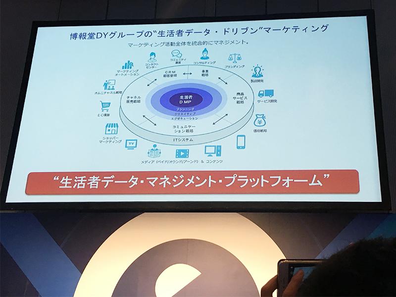 博報堂ではデジタルによって「生活者データマネジメントプラットフォーム」の実現を目指す