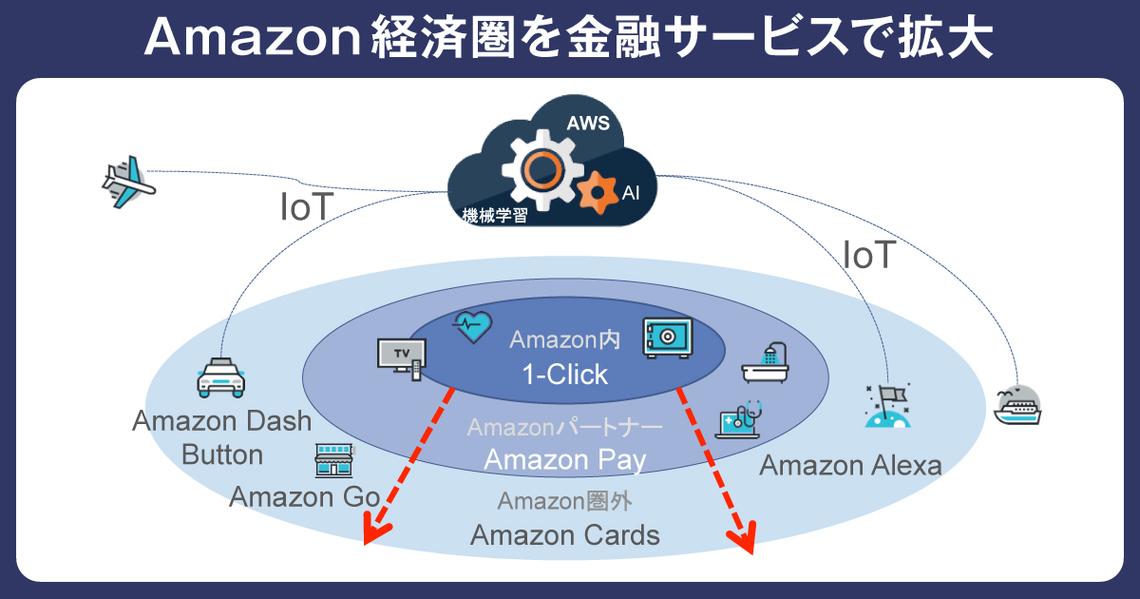 Amazon経済圏を金融サービスで拡大