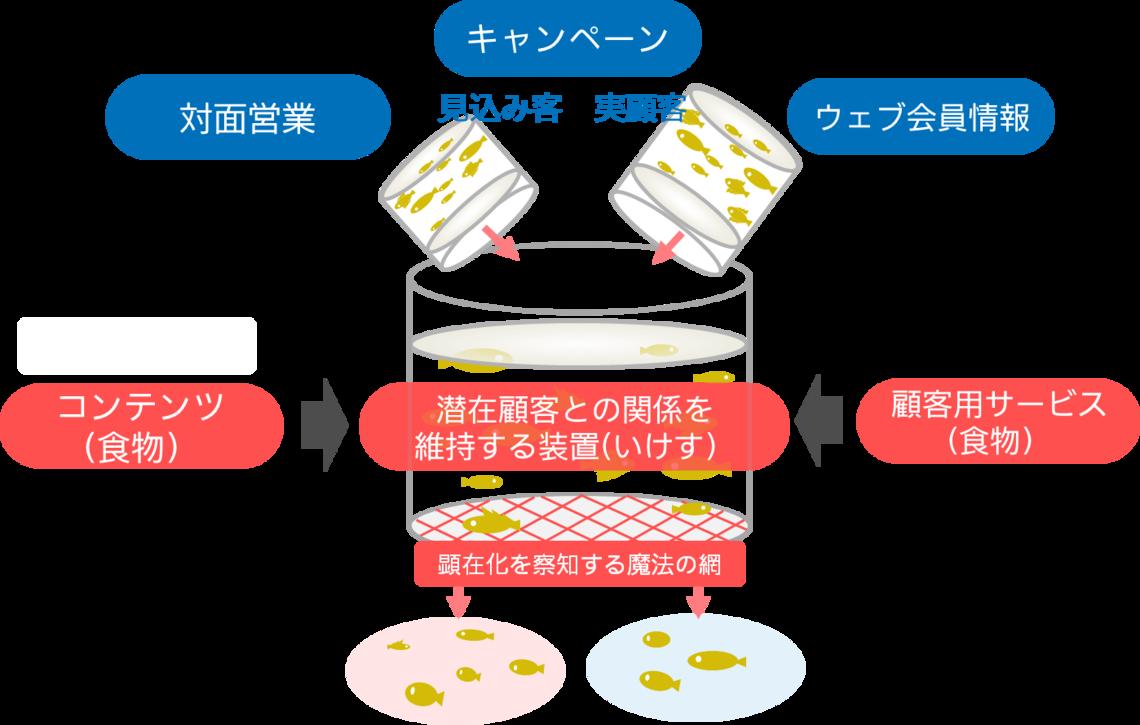 潜在顧客との関係を維持する装置(いけす)