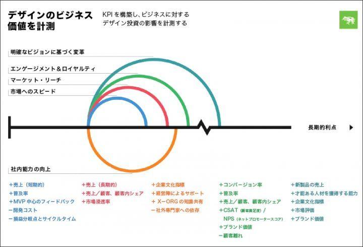 デザインのビジネス価値を計測